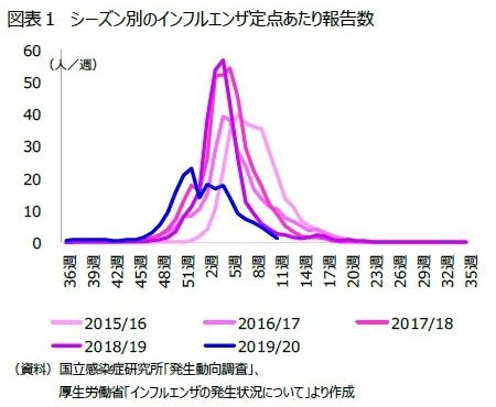 シーズン別のインフルエンザ定点あたり報告数