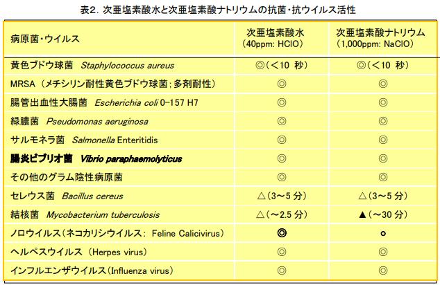 次亜塩素酸水と次亜塩素酸ナトリウムの抗菌・抗ウイルス活性